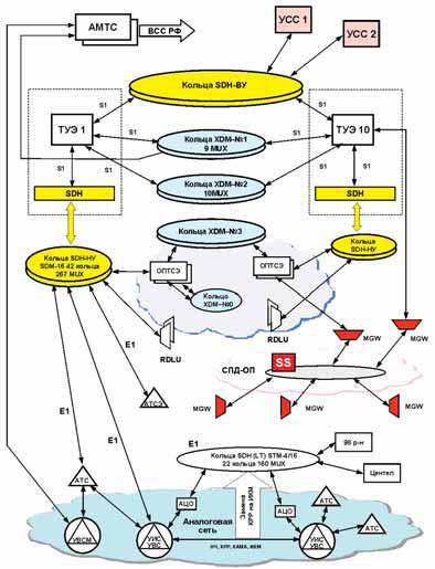 Этапы развития и реконструкции