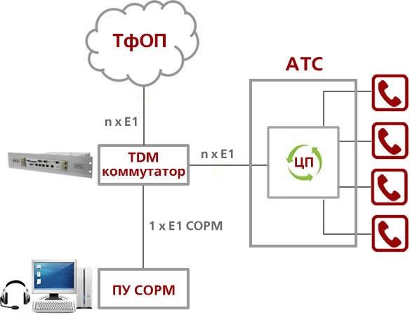 Схема организации СОРМ №2
