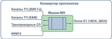 Конвертор протоколов