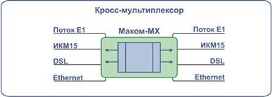 Кросс-мультиплексор