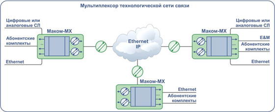 Мультиплексор технологической сети связи