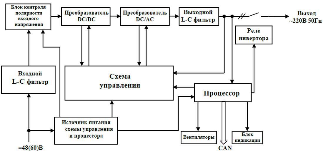 Структурная схема инвертора