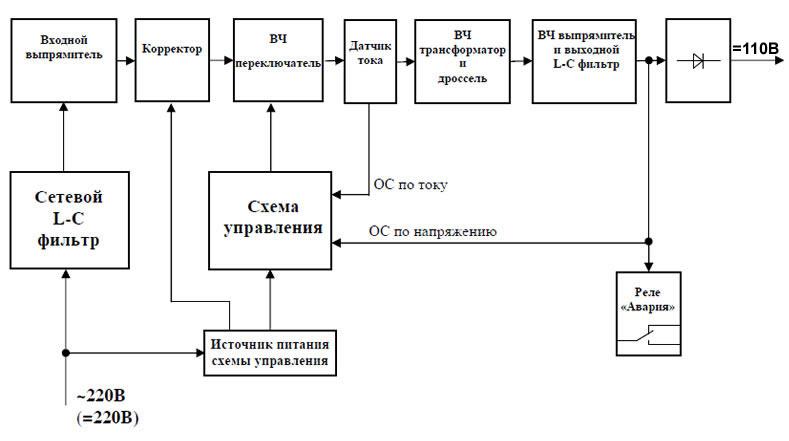Структурная схема ИПС