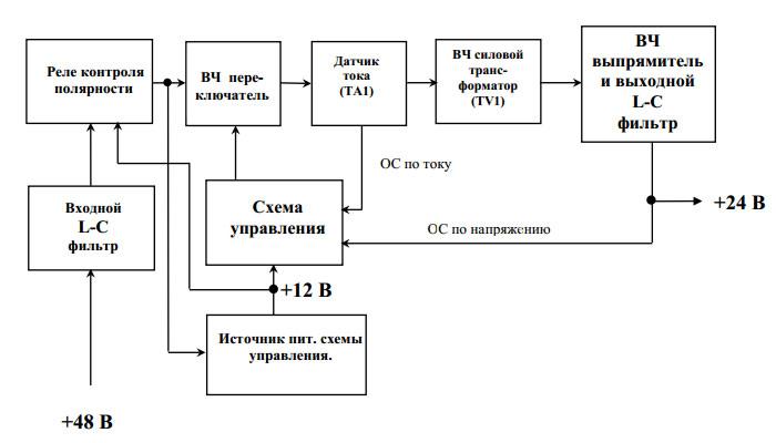 Структурная схема конвертера