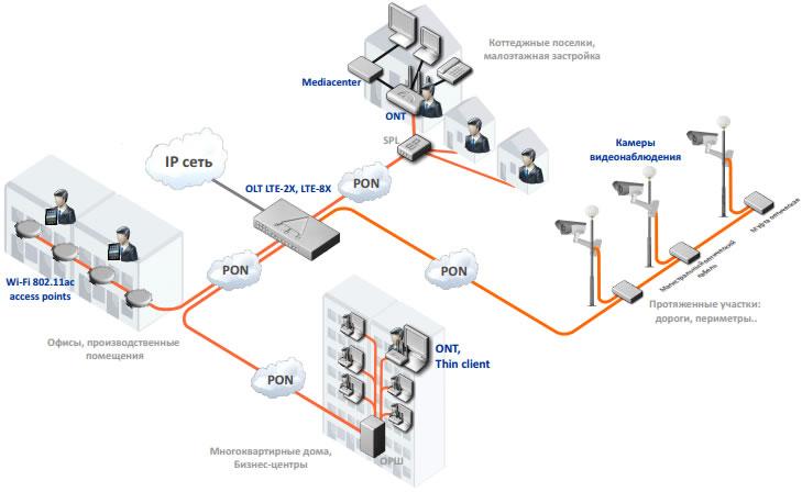 Схема применения OLT LTE-8X