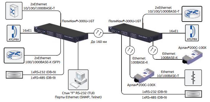 Схема включения ПолиКом®-300U-