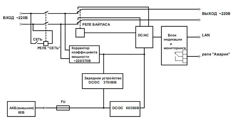 Структурная схема ФОРПОСТ ИБП-